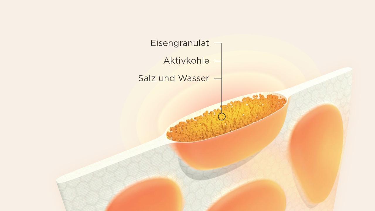 Illustration Querschnitt eines ThermaCare® Waermepflasters mit farblich hervorgehobenen Waermezellen